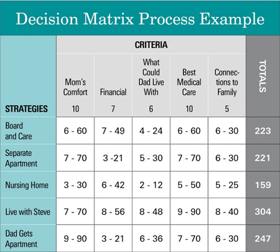 decision-matrix-process-example