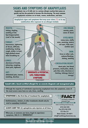 Anaphylaxis-Symptoms-Poster