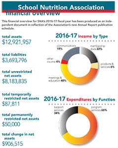 SNA Financial Overview for 2016-17