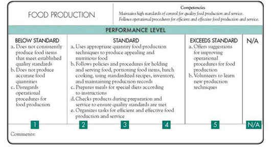 Continuous improvement manager perfomance appraisal 2.