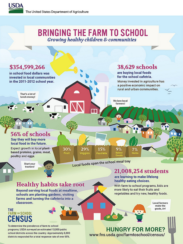 Bringing The Farm To School - Click to Enlarge